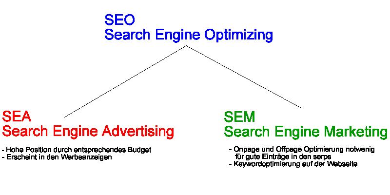 SEO Webagentur